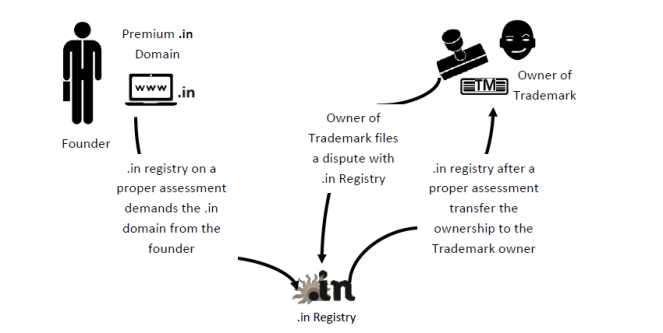 apply for domain name trademark