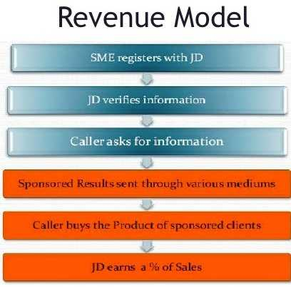 just dial revenue modal